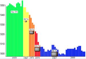Effondrement du SAT et présence de la TV dans les foyers aux USA