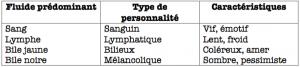 Les personnalités d'après le corpus hippocratique